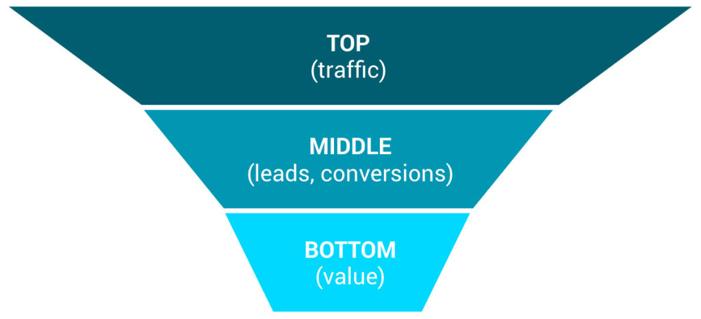 sales-funnel-levels